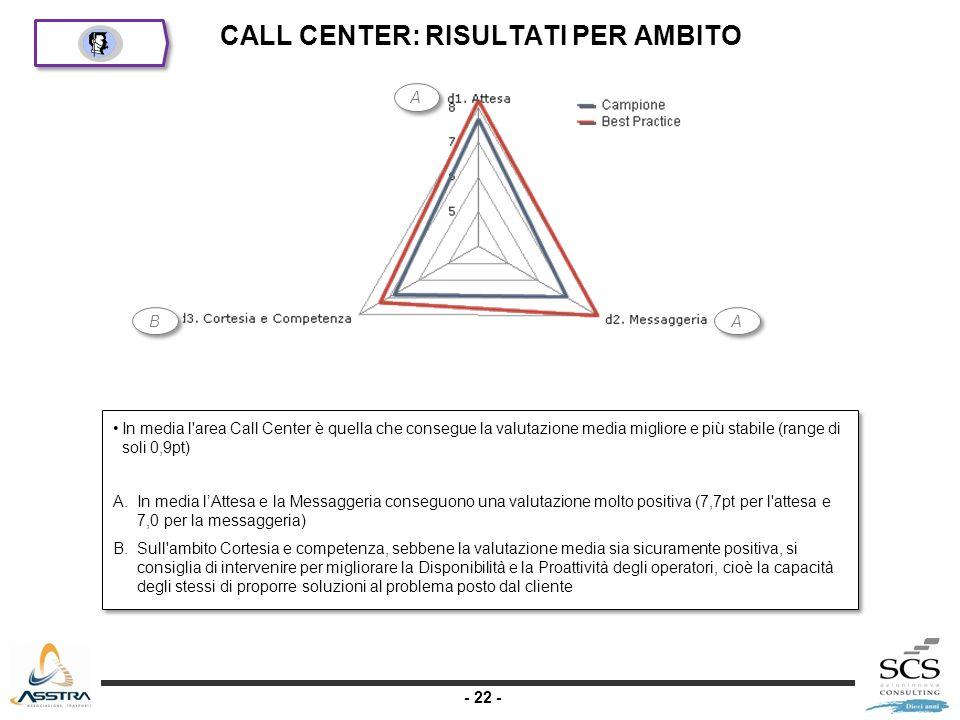 - 22 - CALL CENTER: RISULTATI PER AMBITO A A B B A A In media l area Call Center è quella che consegue la valutazione media migliore e più stabile (range di soli 0,9pt) A.In media lAttesa e la Messaggeria conseguono una valutazione molto positiva (7,7pt per l attesa e 7,0 per la messaggeria) B.Sull ambito Cortesia e competenza, sebbene la valutazione media sia sicuramente positiva, si consiglia di intervenire per migliorare la Disponibilità e la Proattività degli operatori, cioè la capacità degli stessi di proporre soluzioni al problema posto dal cliente In media l area Call Center è quella che consegue la valutazione media migliore e più stabile (range di soli 0,9pt) A.In media lAttesa e la Messaggeria conseguono una valutazione molto positiva (7,7pt per l attesa e 7,0 per la messaggeria) B.Sull ambito Cortesia e competenza, sebbene la valutazione media sia sicuramente positiva, si consiglia di intervenire per migliorare la Disponibilità e la Proattività degli operatori, cioè la capacità degli stessi di proporre soluzioni al problema posto dal cliente