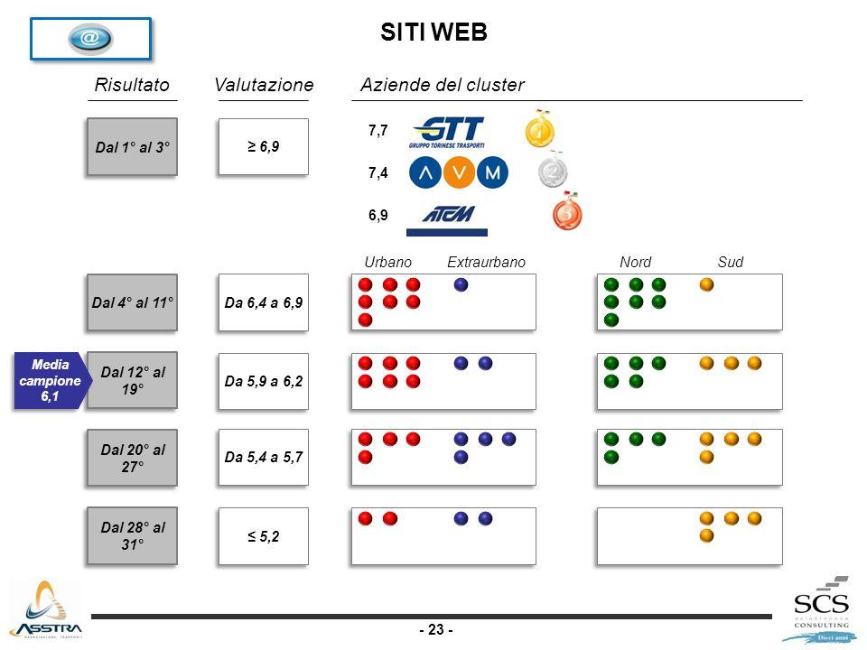- 23 - Dal 1° al 3° Dal 4° al 11° Dal 12° al 19° Dal 20° al 27° Dal 28° al 31° RisultatoValutazione Da 6,4 a 6,9 Da 5,9 a 6,2 Da 5,4 a 5,7 5,2 Aziende del cluster Media campione 6,1 UrbanoExtraurbanoNordSud 7,7 7,4 6,9 SITI WEB 6,9