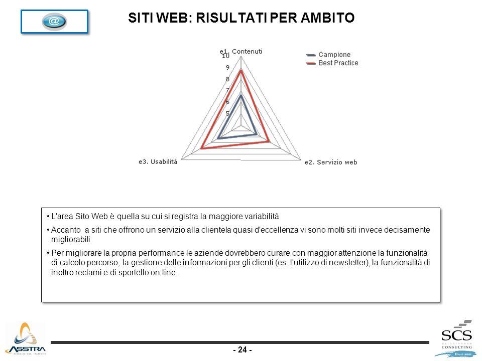 - 24 - SITI WEB: RISULTATI PER AMBITO L area Sito Web è quella su cui si registra la maggiore variabilità Accanto a siti che offrono un servizio alla clientela quasi d eccellenza vi sono molti siti invece decisamente migliorabili Per migliorare la propria performance le aziende dovrebbero curare con maggior attenzione la funzionalità di calcolo percorso, la gestione delle informazioni per gli clienti (es: l utilizzo di newsletter), la funzionalità di inoltro reclami e di sportello on line.