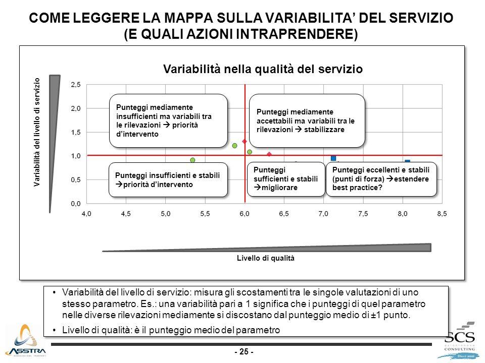 - 25 - COME LEGGERE LA MAPPA SULLA VARIABILITA DEL SERVIZIO (E QUALI AZIONI INTRAPRENDERE) Livello di qualità Punteggi mediamente insufficienti ma variabili tra le rilevazioni priorità dintervento Punteggi insufficienti e stabili priorità dintervento Punteggi sufficienti e stabili migliorare Variabilità del livello di servizio: misura gli scostamenti tra le singole valutazioni di uno stesso parametro.