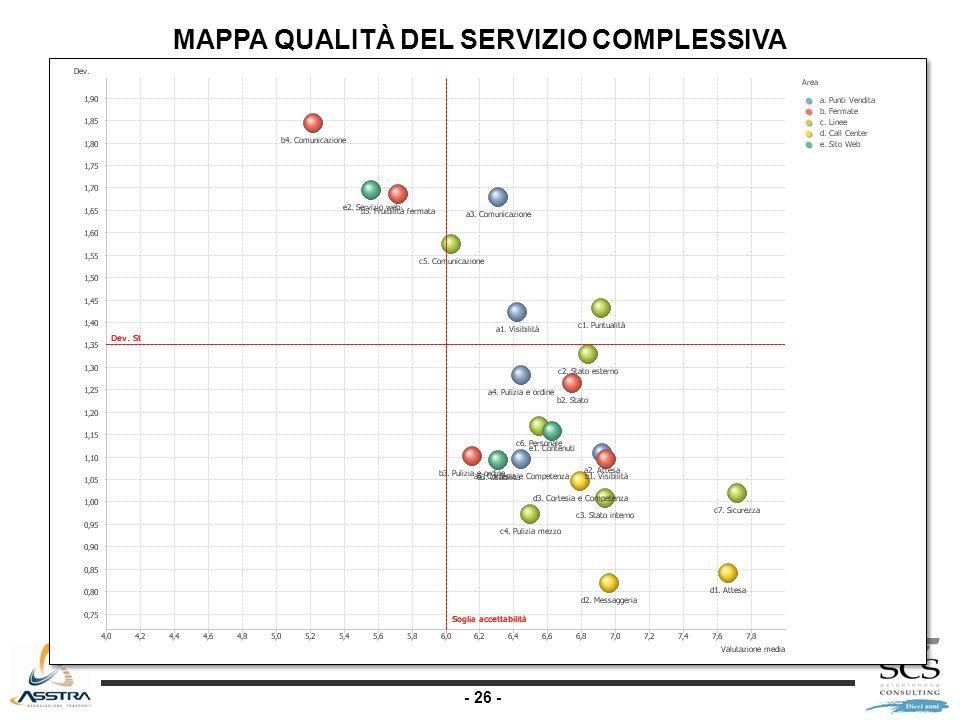 - 26 - MAPPA QUALITÀ DEL SERVIZIO COMPLESSIVA