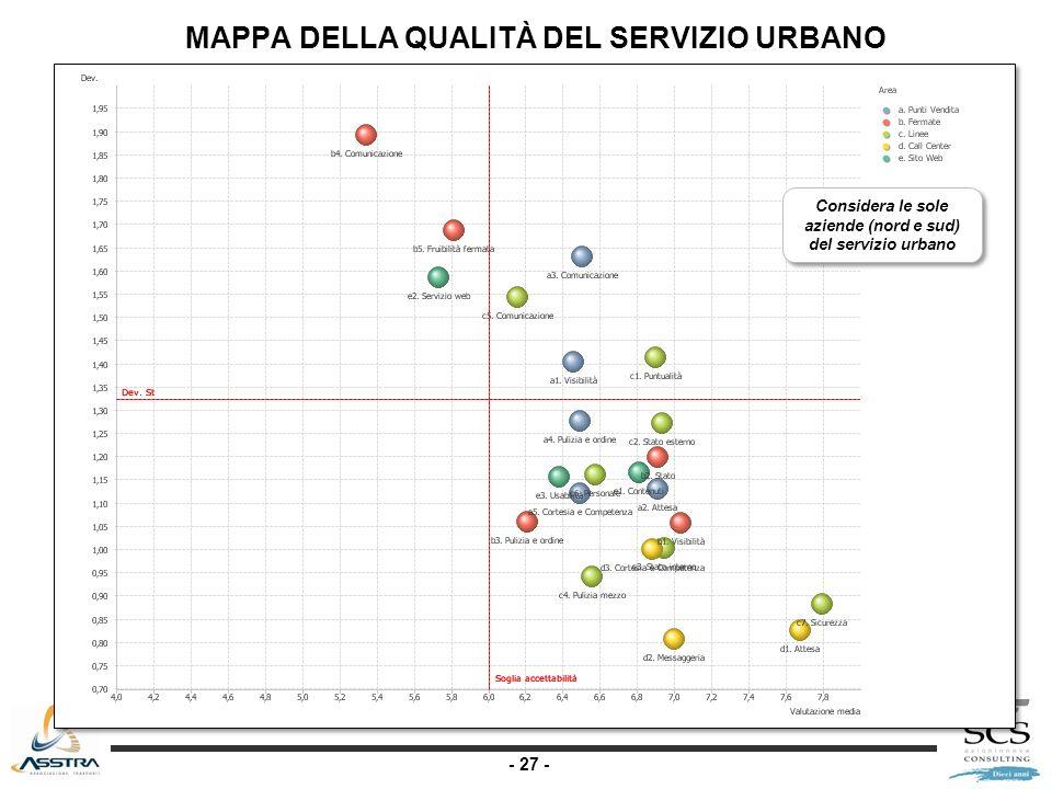 - 27 - MAPPA DELLA QUALITÀ DEL SERVIZIO URBANO Considera le sole aziende (nord e sud) del servizio urbano