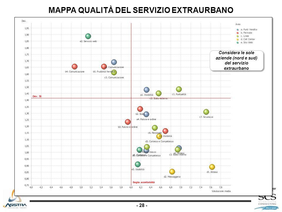 - 28 - MAPPA QUALITÀ DEL SERVIZIO EXTRAURBANO Considera le sole aziende (nord e sud) del servizio extraurbano