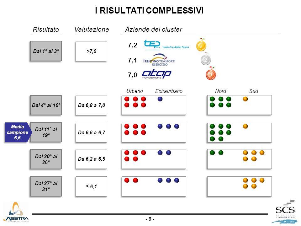 - 9 - I RISULTATI COMPLESSIVI Dal 1° al 3° Dal 4° al 10° Dal 11° al 19° Dal 20° al 26° Dal 27° al 31° RisultatoValutazione >7,0 Da 6,8 a 7,0 Da 6,6 a 6,7 Da 6,2 a 6,5 6,1 Aziende del cluster Media campione 6,6 UrbanoExtraurbanoNordSud 7,2 7,1 7,0