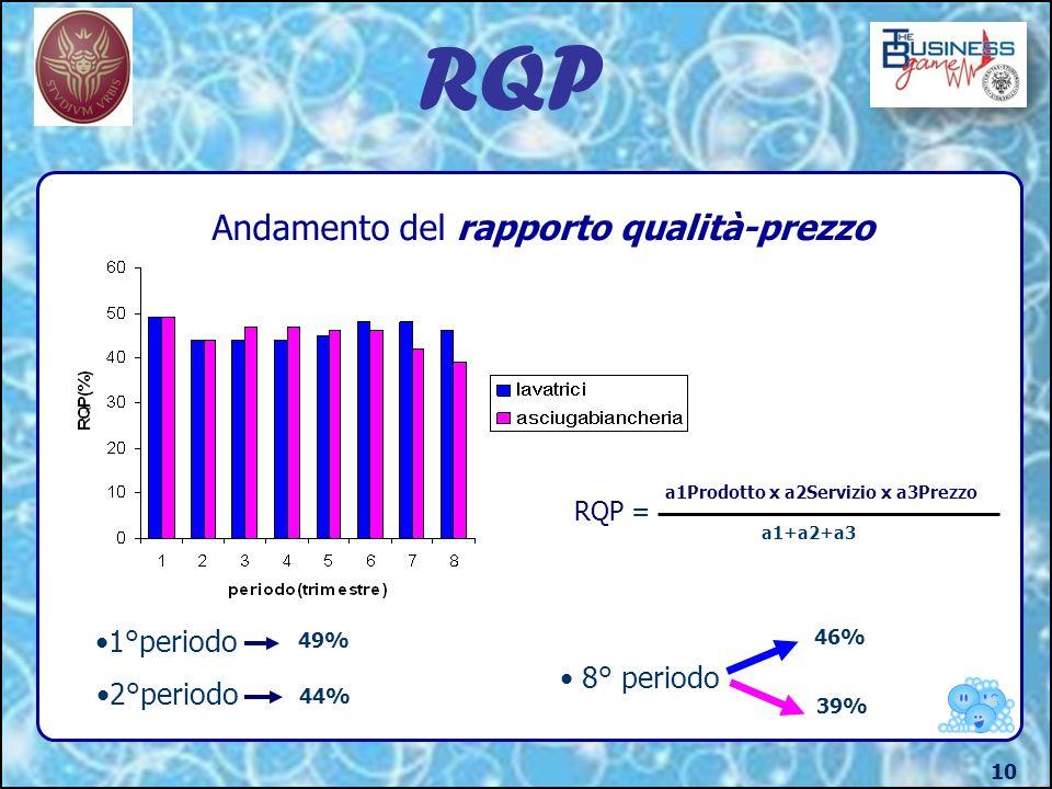 RQP 10 Andamento del rapporto qualità-prezzo RQP = a1Prodotto x a2Servizio x a3Prezzo a1+a2+a3 8° periodo 46% 39% 1°periodo 2°periodo 49% 44%