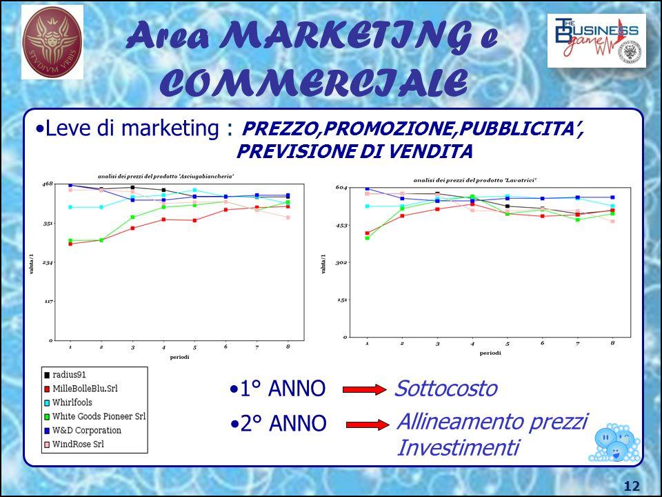 Area MARKETING e COMMERCIALE 12 Leve di marketing : PREZZO,PROMOZIONE,PUBBLICITA, PREVISIONE DI VENDITA 1° ANNOSottocosto 2° ANNO Allineamento prezzi Investimenti