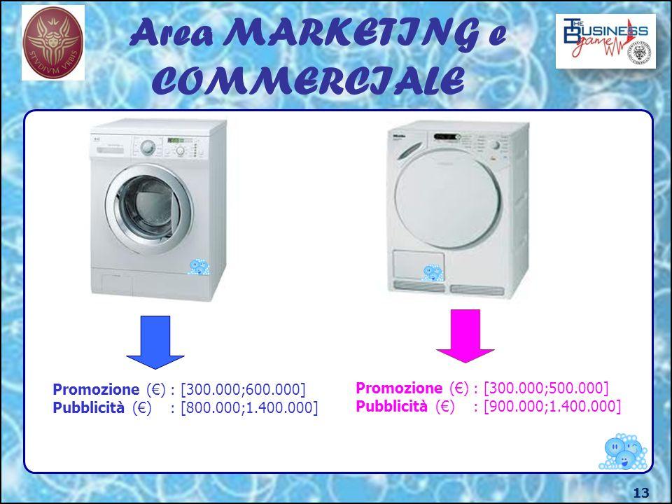 Area MARKETING e COMMERCIALE 13 Promozione () : [300.000;600.000] Pubblicità () : [800.000;1.400.000] Promozione () : [300.000;500.000] Pubblicità () : [900.000;1.400.000]