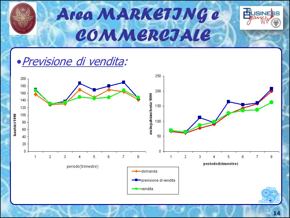 Area MARKETING e COMMERCIALE 14 Previsione di vendita: periodo(trimestre)