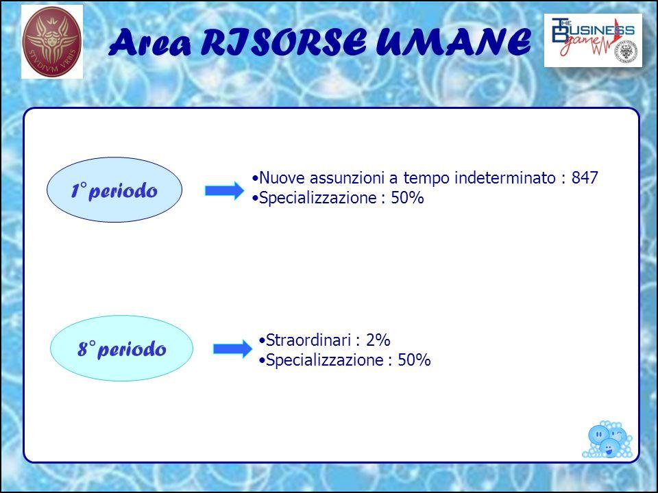 Area RISORSE UMANE 1°periodo 8°periodo Nuove assunzioni a tempo indeterminato : 847 Specializzazione : 50% Straordinari : 2% Specializzazione : 50%