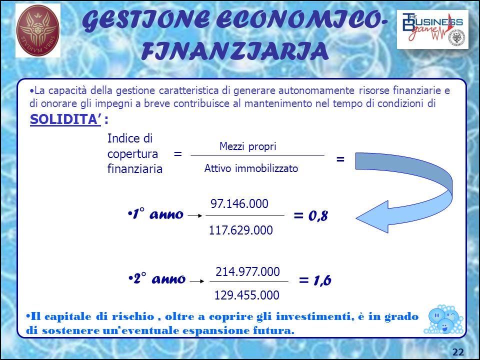 22 GESTIONE ECONOMICO- FINANZIARIA SOLIDITA : Indice di copertura = finanziaria Mezzi propri Attivo immobilizzato = 1° anno 97.146.000 117.629.000 = 0,8 2° anno 214.977.000 129.455.000 = 1,6 Il capitale di rischio, oltre a coprire gli investimenti, è in grado di sostenere uneventuale espansione futura.