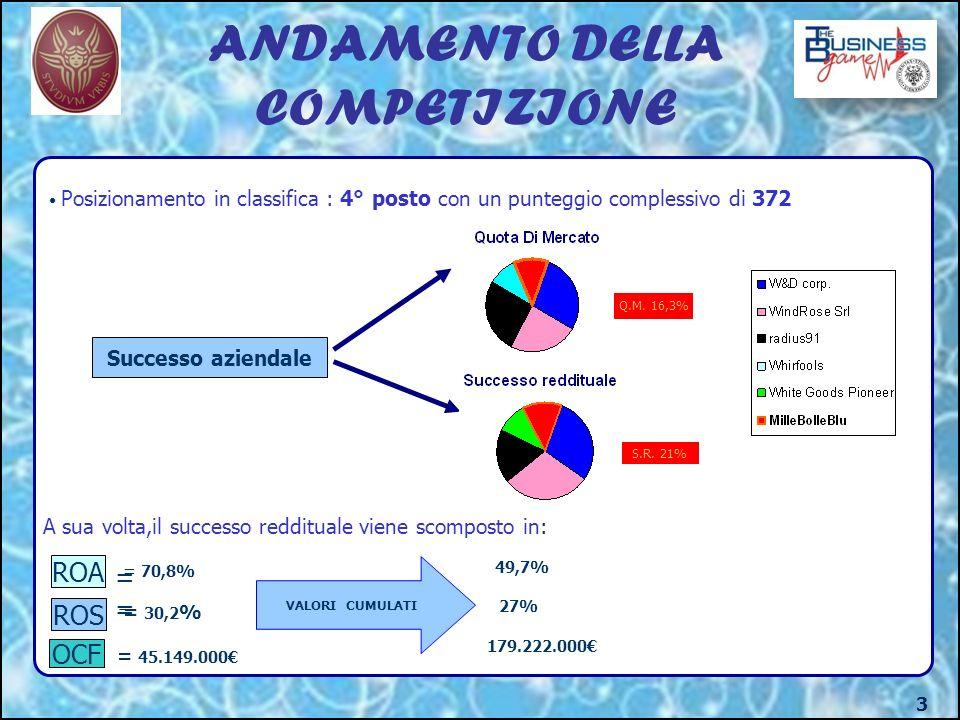 ANDAMENTO DELLA COMPETIZIONE 3 Posizionamento in classifica : 4° posto con un punteggio complessivo di 372 Successo aziendale Q.M.