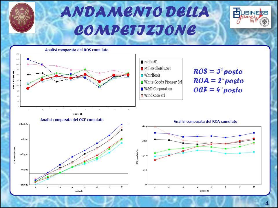ANDAMENTO DELLA COMPETIZIONE 4 Analisi comparata del OCF cumulato Analisi comparata del ROS cumulato Analisi comparata del ROA cumulato ROS = 3°posto ROA = 2°posto OCF = 4°posto