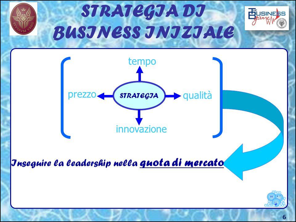 STRATEGIA DI BUSINESS INIZIALE 6 STRATEGIA tempo qualità prezzo innovazione Inseguire la leadership nella quota di mercato