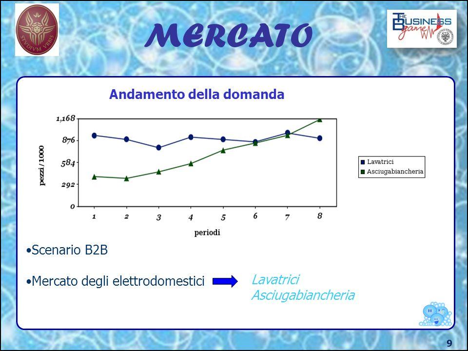 MERCATO 9 Andamento della domanda Scenario B2B Mercato degli elettrodomestici Lavatrici Asciugabiancheria