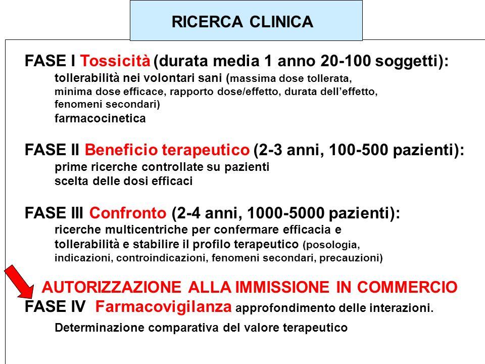 RICERCA CLINICA FASE I Tossicità (durata media 1 anno 20-100 soggetti): tollerabilità nei volontari sani ( massima dose tollerata, minima dose efficac