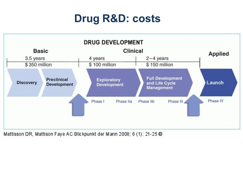 Drug R&D: costs