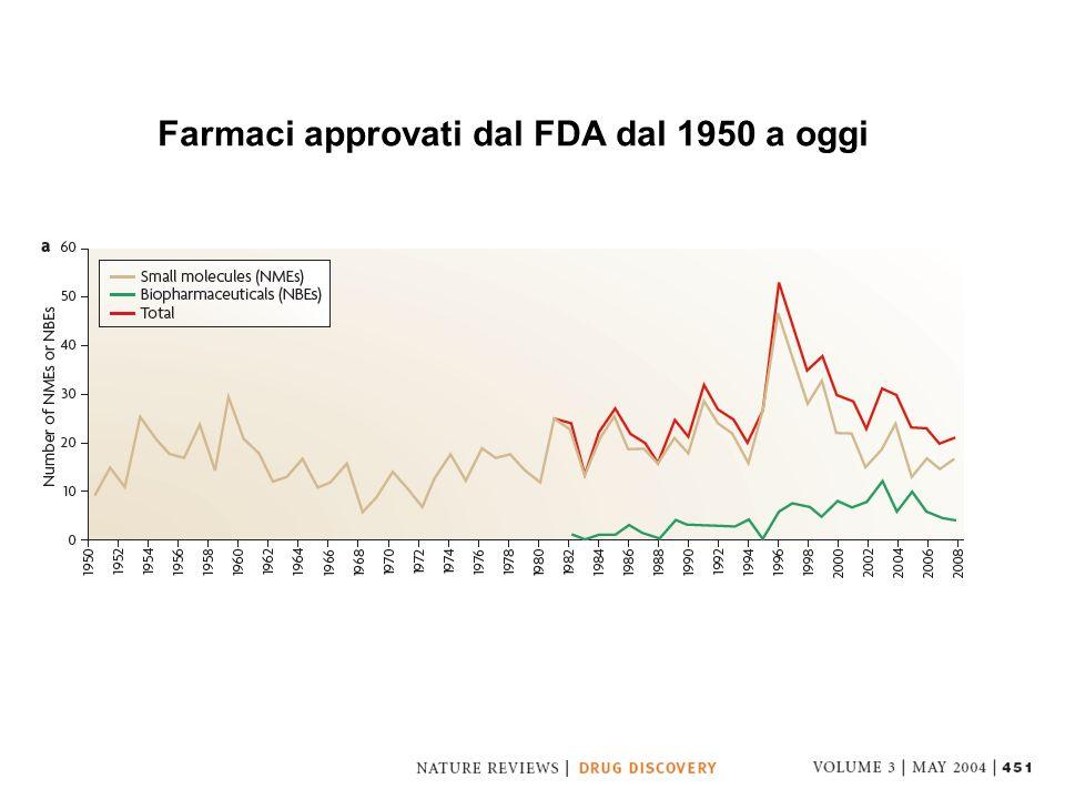 Farmaci approvati dal FDA dal 1950 a oggi