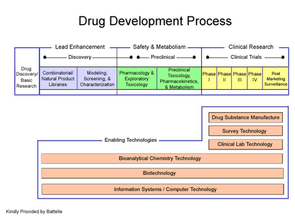 RICERCA PRECLINICA DRUG DISCOVERY: - scelta del bersaglio biologico - scelta dellorigine della molecola a potenziale attivita farmacologica (lead compound) - identificazione della molecola attiva sul bersaglio mediante opportuno screening FORMULAZIONE FARMACEUTICA FARMACOCINETICA E METABOLISMO FARMACOLOGIA GENERALE TOSSICOLOGIA FORMULAZIONE DEL DOSSIER PER INIZIO SPERIMENTAZIONE CLINICA