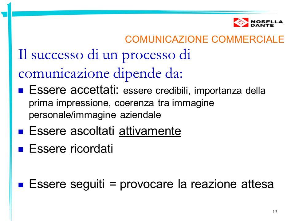 13 Il successo di un processo di comunicazione dipende da: Essere accettati: essere credibili, importanza della prima impressione, coerenza tra immagi