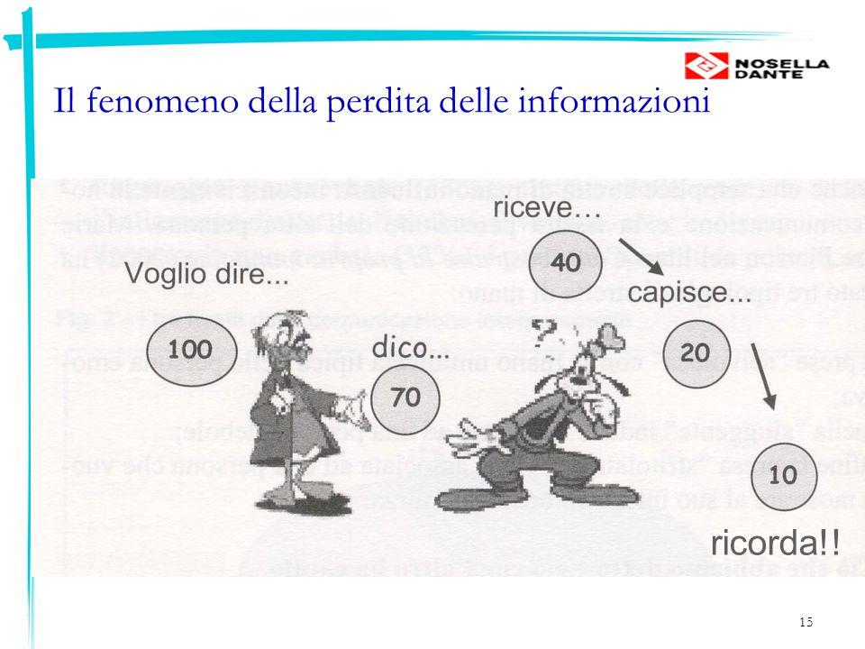 15 Il fenomeno della perdita delle informazioni ricorda!!