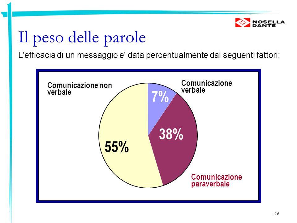 26 Il peso delle parole Comunicazione verbale Comunicazione paraverbale Comunicazione non verbale 55% 38% 7% L'efficacia di un messaggio e' data perce