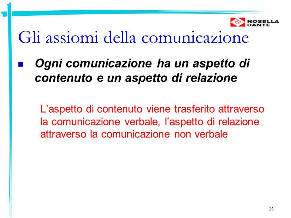 28 Gli assiomi della comunicazione Ogni comunicazione ha un aspetto di contenuto e un aspetto di relazione Laspetto di contenuto viene trasferito attr