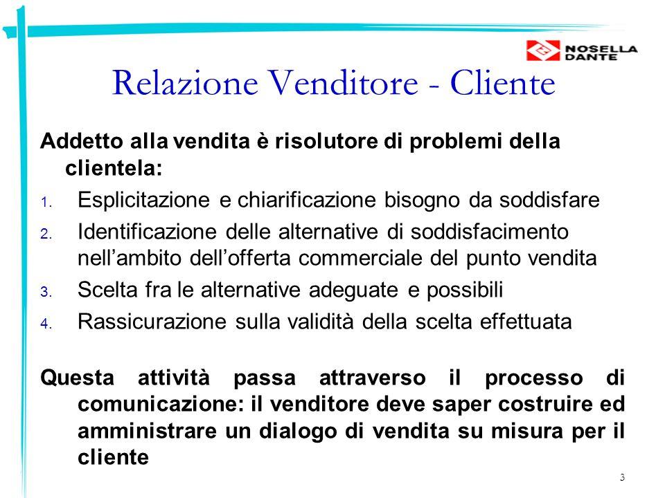 Funzioni della comunicazione di vendita Informare la clientela Vendere alla clientela Consigliare la clientela Assistere la clientela Raccogliere informazioni per lazienda 4