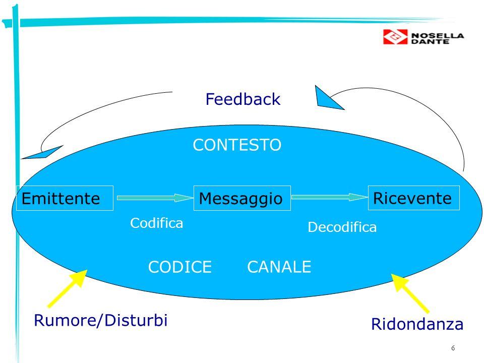6 EmittenteMessaggio Ricevente CONTESTO CODICE Codifica Decodifica Rumore/Disturbi Feedback Ridondanza CANALE