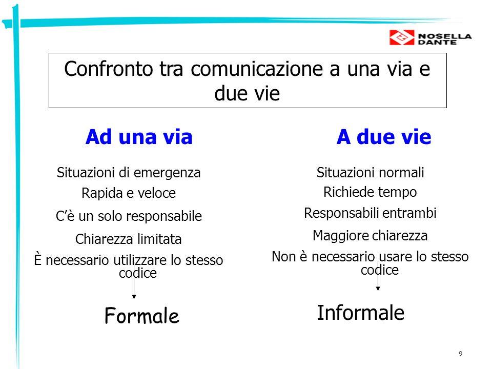 20 Gli assiomi della comunicazione Gli esseri umani comunicano sia in modo digitale che analogico La comunicazione digitale è la comunicazione verbale, la comunicazione analogica è essenzialmente ogni tipo di comunicazione non verbale