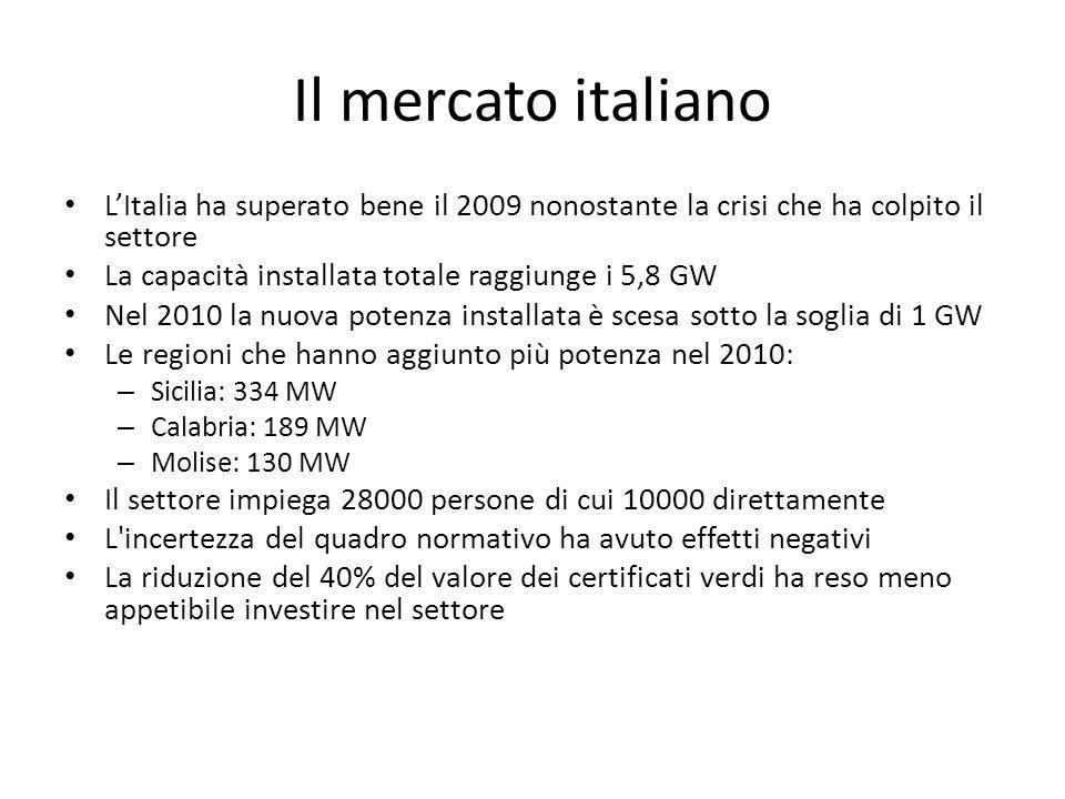 Il mercato italiano LItalia ha superato bene il 2009 nonostante la crisi che ha colpito il settore La capacità installata totale raggiunge i 5,8 GW Nel 2010 la nuova potenza installata è scesa sotto la soglia di 1 GW Le regioni che hanno aggiunto più potenza nel 2010: – Sicilia: 334 MW – Calabria: 189 MW – Molise: 130 MW Il settore impiega 28000 persone di cui 10000 direttamente L incertezza del quadro normativo ha avuto effetti negativi La riduzione del 40% del valore dei certificati verdi ha reso meno appetibile investire nel settore