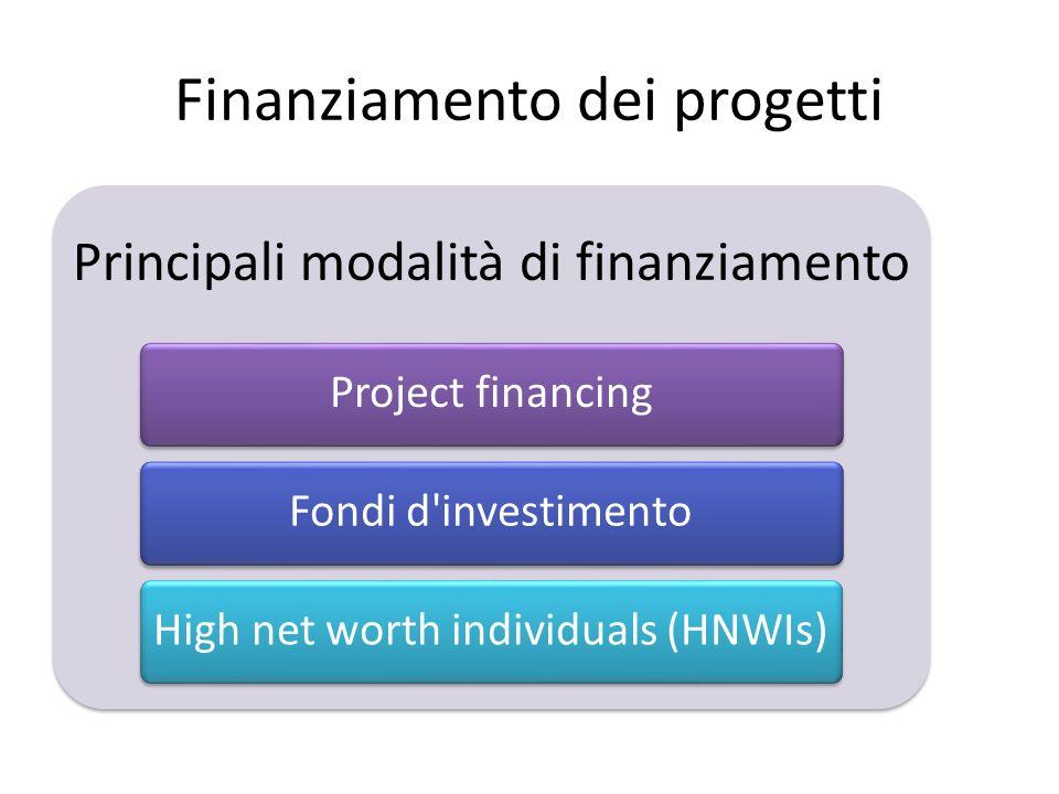 Finanziamento dei progetti Principali modalità di finanziamento Project financingFondi d investimentoHigh net worth individuals (HNWIs)