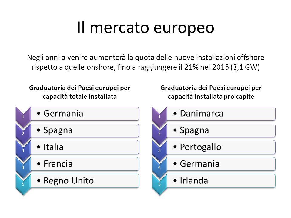 Il mercato europeo Negli anni a venire aumenterà la quota delle nuove installazioni offshore rispetto a quelle onshore, fino a raggiungere il 21% nel 2015 (3,1 GW) Graduatoria dei Paesi europei per capacità totale installata Graduatoria dei Paesi europei per capacità installata pro capite