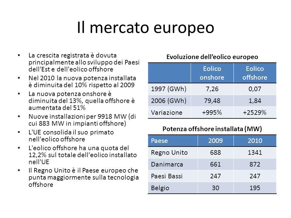 Il mercato europeo La crescita registrata è dovuta principalmente allo sviluppo dei Paesi dell Est e dell eolico offshore Nel 2010 la nuova potenza installata è diminuita del 10% rispetto al 2009 La nuova potenza onshore è diminuita del 13%, quella offshore è aumentata del 51% Nuove installazioni per 9918 MW (di cui 883 MW in impianti offshore) L UE consolida il suo primato nell eolico offshore L eolico offshore ha una quota del 12,2% sul totale dell eolico installato nell UE Il Regno Unito è il Paese europeo che punta maggiormente sulla tecnologia offshore Evoluzione delleolico europeo Eolico onshore Eolico offshore 1997 (GWh)7,260,07 2006 (GWh)79,481,84 Variazione+995%+2529% Potenza offshore installata (MW) Paese20092010 Regno Unito6881341 Danimarca661872 Paesi Bassi247 Belgio30195