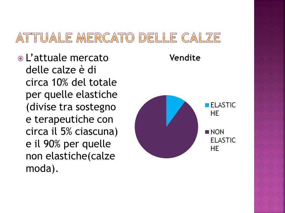 Lattuale mercato delle calze è di circa 10% del totale per quelle elastiche (divise tra sostegno e terapeutiche con circa il 5% ciascuna) e il 90% per