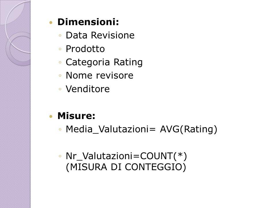Dimensioni: Data Revisione Prodotto Categoria Rating Nome revisore Venditore Misure: Media_Valutazioni= AVG(Rating) Nr_Valutazioni=COUNT(*) (MISURA DI