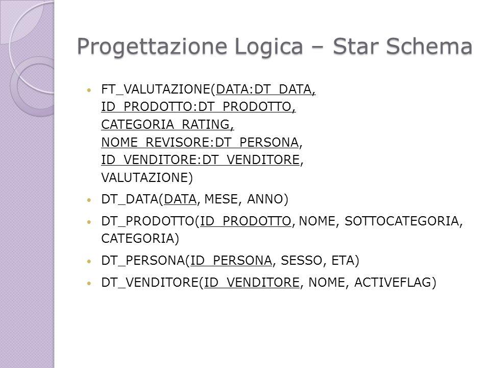 Progettazione Logica – Star Schema FT_VALUTAZIONE(DATA:DT_DATA, ID_PRODOTTO:DT_PRODOTTO, CATEGORIA_RATING, NOME_REVISORE:DT_PERSONA, ID_VENDITORE:DT_V