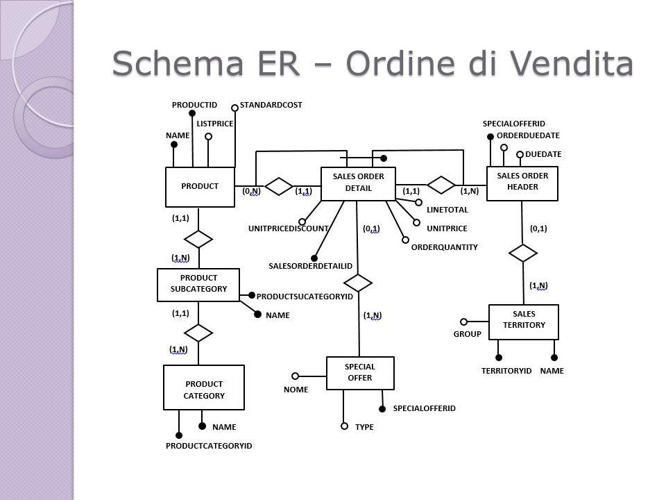 Schema ER – Ordine di Vendita