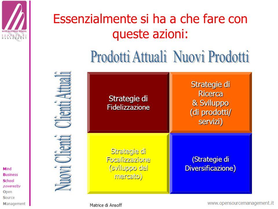 Essenzialmente si ha a che fare con queste azioni: Strategie di Fidelizzazione Ricerca & Sviluppo (di prodotti/ servizi) Strategie di Focalizzazione (sviluppo del mercato) ( Strategie di Diversificazione ) Matrice di Ansoff