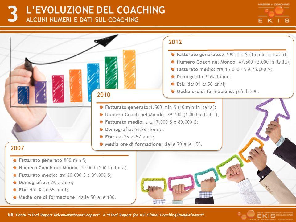 3 LEVOLUZIONE DEL COACHING ALCUNI NUMERI E DATI SUL COACHING Fatturato generato:800 mln $; Numero Coach nel Mondo: 30.000 (200 in Italia); Fatturato m