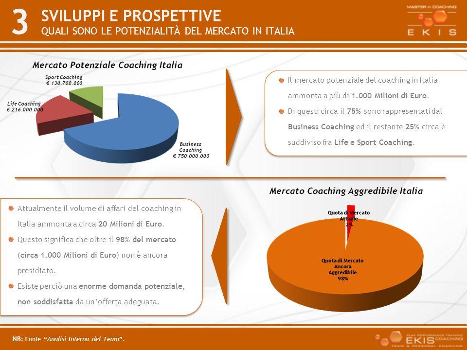3 SVILUPPI E PROSPETTIVE QUALI SONO LE POTENZIALITÀ DEL MERCATO IN ITALIA Il mercato potenziale del coaching in Italia ammonta a più di 1.000 Milioni
