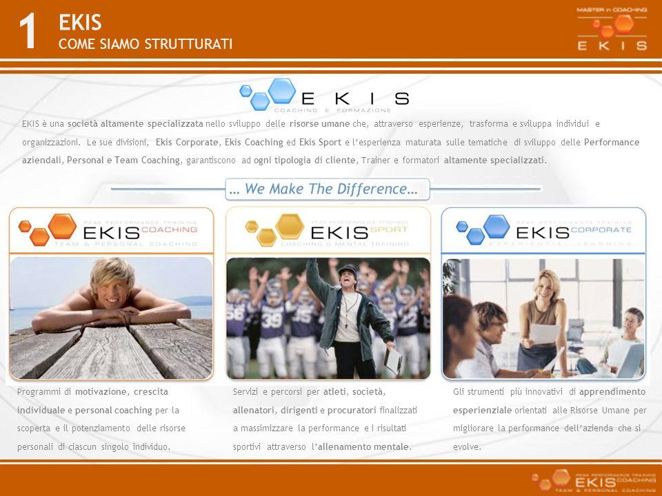 1 EKIS COME SIAMO STRUTTURATI EKIS è una società altamente specializzata nello sviluppo delle risorse umane che, attraverso esperienze, trasforma e sv