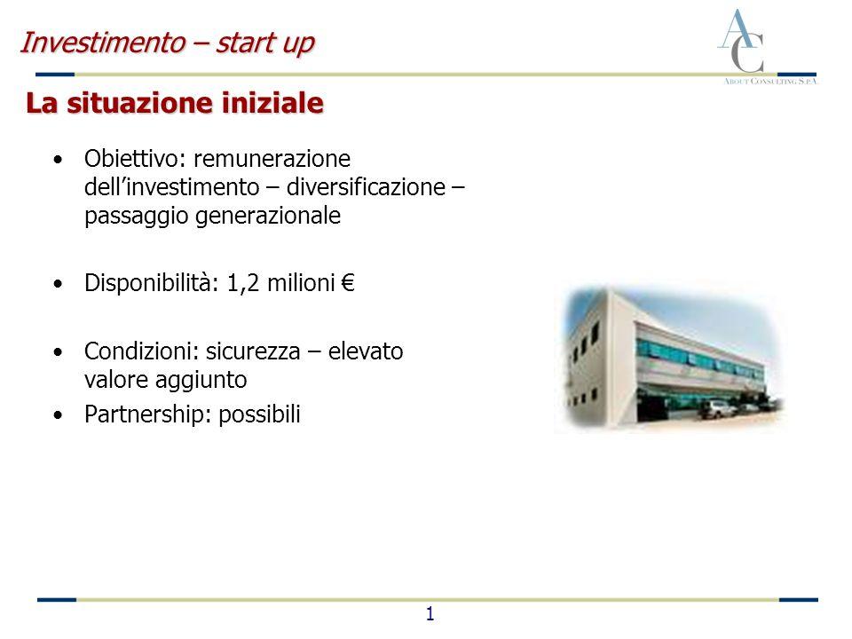 1 Investimento – start up Obiettivo: remunerazione dellinvestimento – diversificazione – passaggio generazionale Disponibilità: 1,2 milioni Condizioni