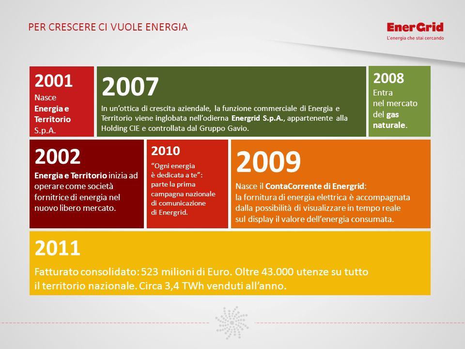 PER CRESCERE CI VUOLE ENERGIA 2001 Nasce Energia e Territorio S.p.A. 2002 Energia e Territorio inizia ad operare come società fornitrice di energia ne