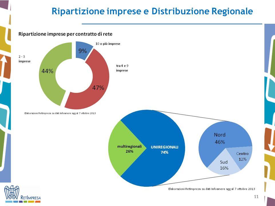 11 Ripartizione imprese e Distribuzione Regionale