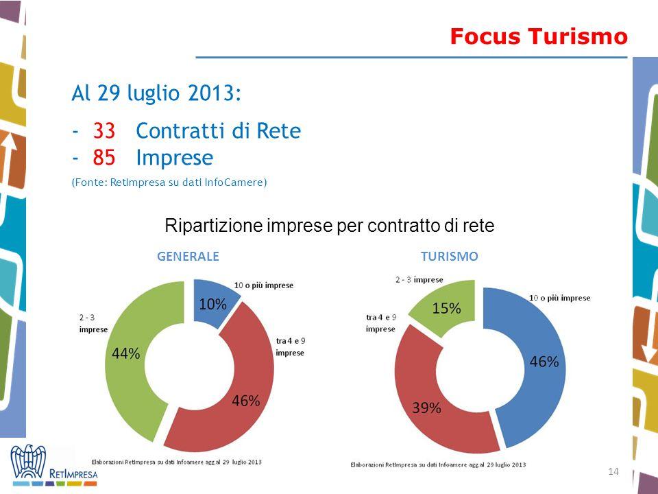 14 Focus Turismo Al 29 luglio 2013: - 33 Contratti di Rete - 85 Imprese (Fonte: RetImpresa su dati InfoCamere) Ripartizione imprese per contratto di rete GENERALE TURISMO