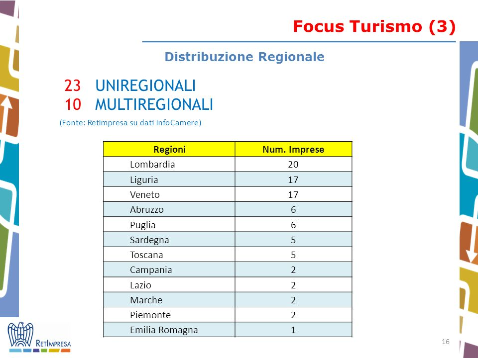 16 RegioniNum. Imprese Lombardia20 Liguria17 Veneto17 Abruzzo6 Puglia6 Sardegna5 Toscana5 Campania2 Lazio2 Marche2 Piemonte2 Emilia Romagna1 Distribuz