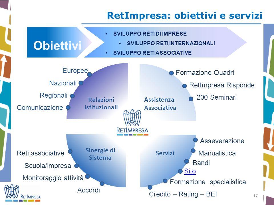 17 RetImpresa: obiettivi e servizi Asseverazione Manualistica Bandi Sito Formazione specialistica Credito – Rating – BEI Relazioni Istituzionali Assis