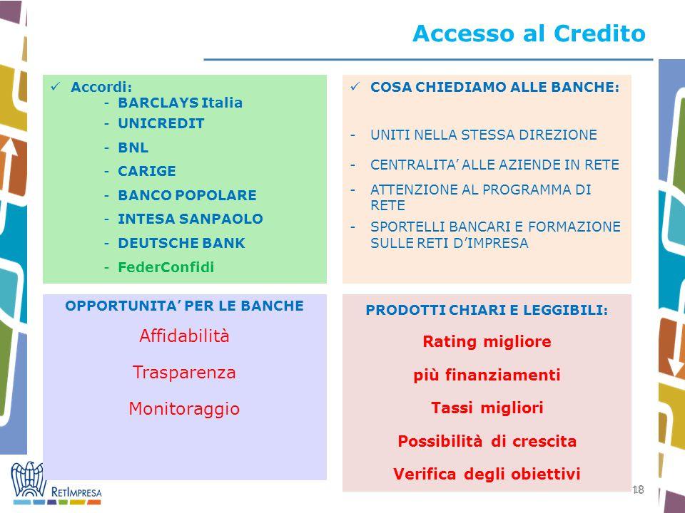 18 Accesso al Credito Accordi: -BARCLAYS Italia -UNICREDIT -BNL -CARIGE -BANCO POPOLARE -INTESA SANPAOLO -DEUTSCHE BANK -FederConfidi OPPORTUNITA PER LE BANCHE Affidabilità Trasparenza Monitoraggio COSA CHIEDIAMO ALLE BANCHE: -UNITI NELLA STESSA DIREZIONE -CENTRALITA ALLE AZIENDE IN RETE -ATTENZIONE AL PROGRAMMA DI RETE -SPORTELLI BANCARI E FORMAZIONE SULLE RETI DIMPRESA PRODOTTI CHIARI E LEGGIBILI: Rating migliore più finanziamenti Tassi migliori Possibilità di crescita Verifica degli obiettivi