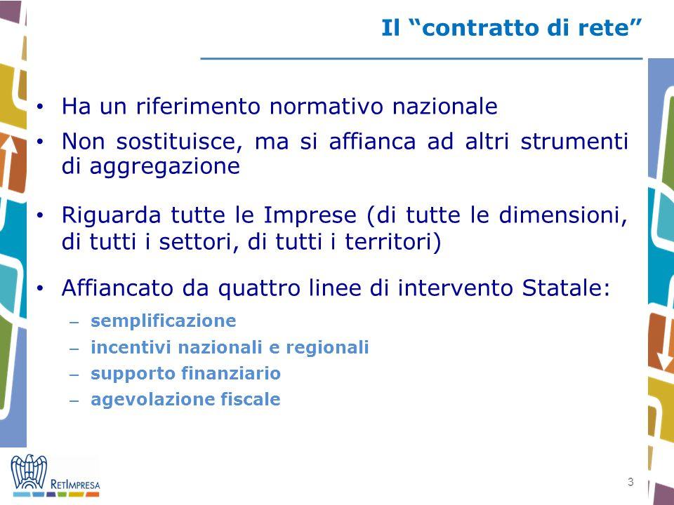 3 3 Il contratto di rete Ha un riferimento normativo nazionale Non sostituisce, ma si affianca ad altri strumenti di aggregazione Riguarda tutte le Im