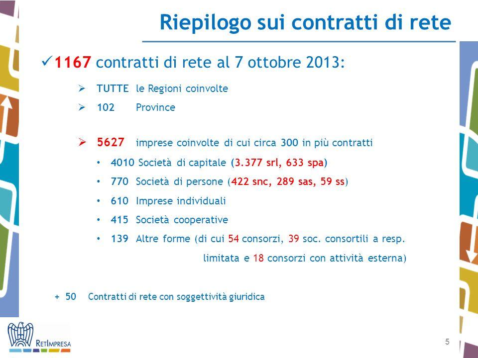 5 5 Riepilogo sui contratti di rete 1167 contratti di rete al 7 ottobre 2013: TUTTEle Regioni coinvolte 102Province 5627 imprese coinvolte di cui circ